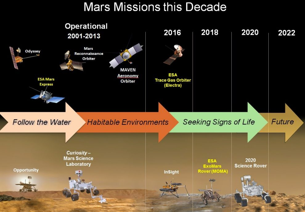NASA Likely to Break Radiation Rules to Go to Mars - Space ...