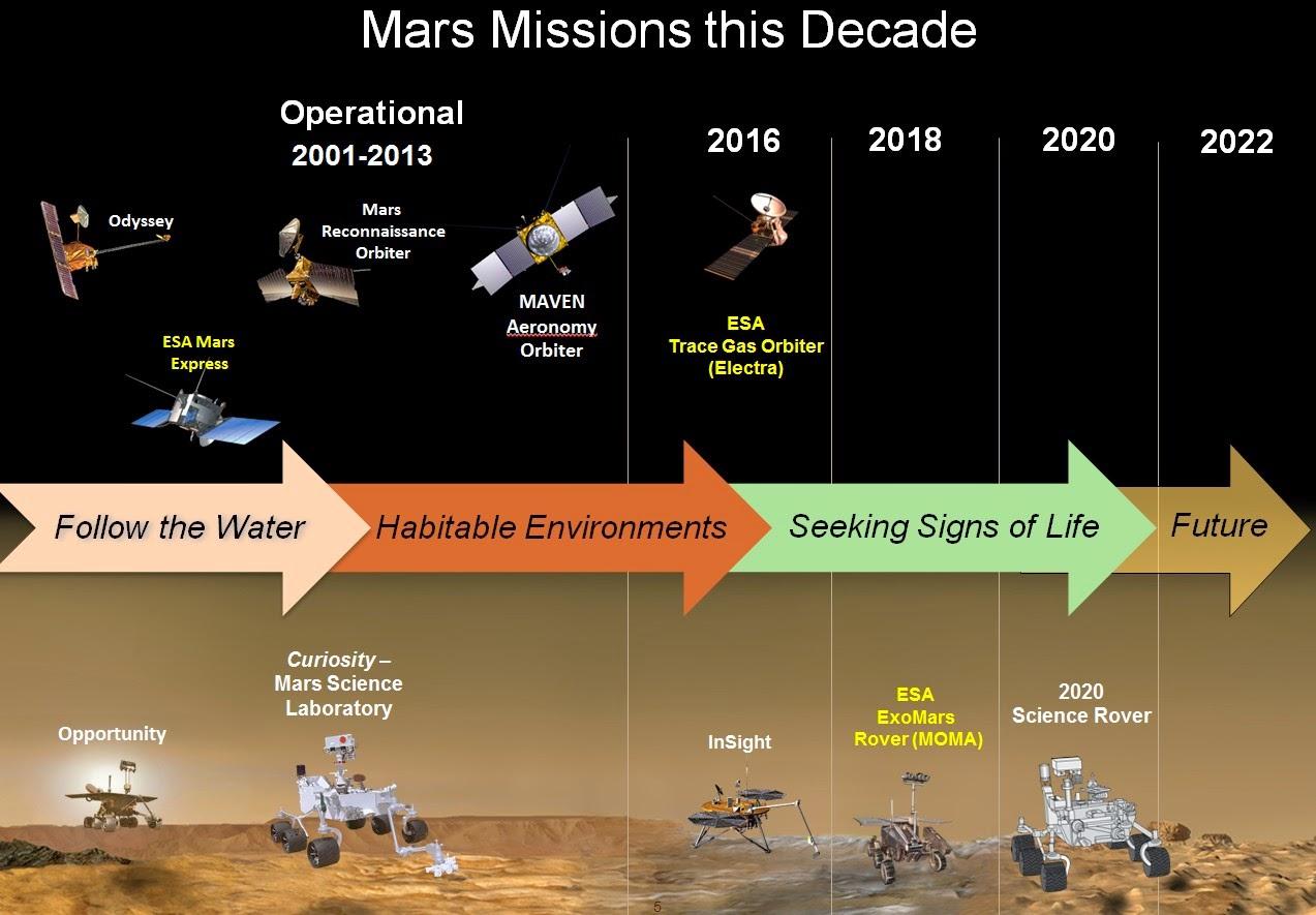 mars exploration rover timeline - photo #14